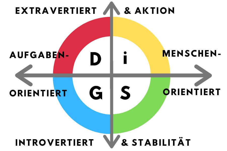 Mit DiSG Mitarbeiter finden