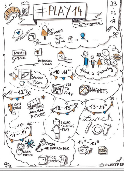 Graphic Recording auf Events