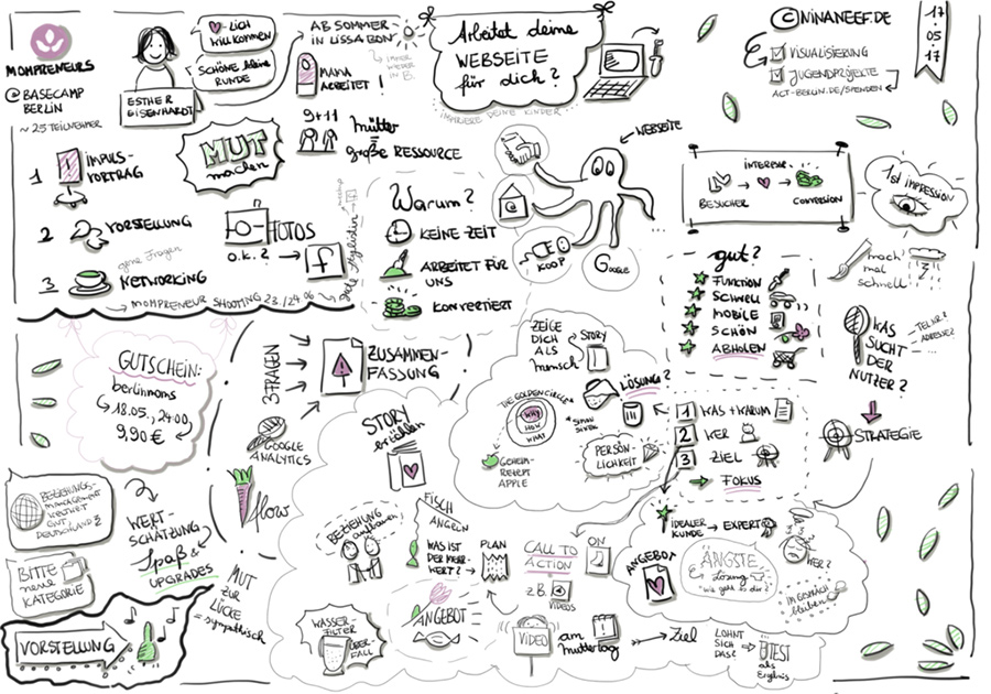 Graphic Recording begeistert