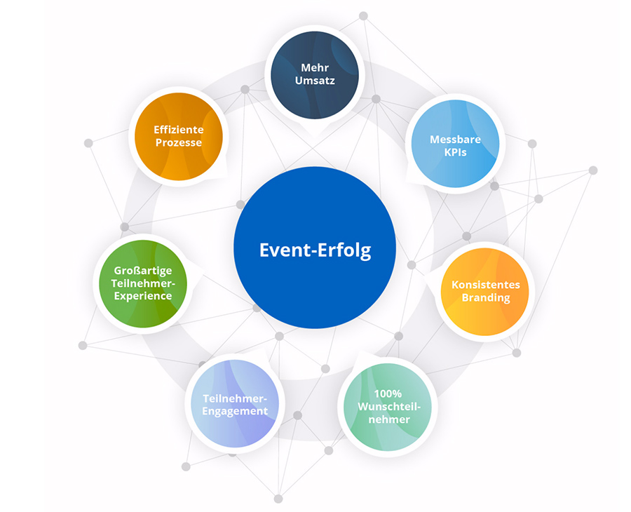 Eventerfolg dank Event-Management-Plattform
