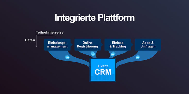 Struktur doo Teilnehmermanagement Plattform