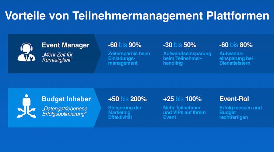Vorteile von Event-Management-Plattformen