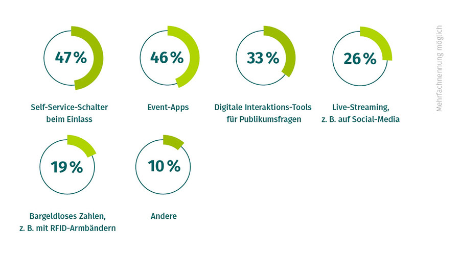 welche digitalen Tools Teilnehmern wichtig sind
