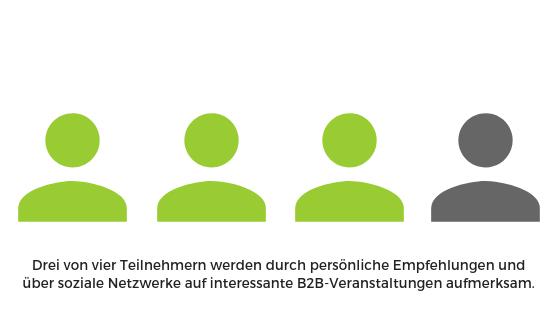 Influencer Marketing | 3 von 4 Teilnehmern setzen auf Empfehlung