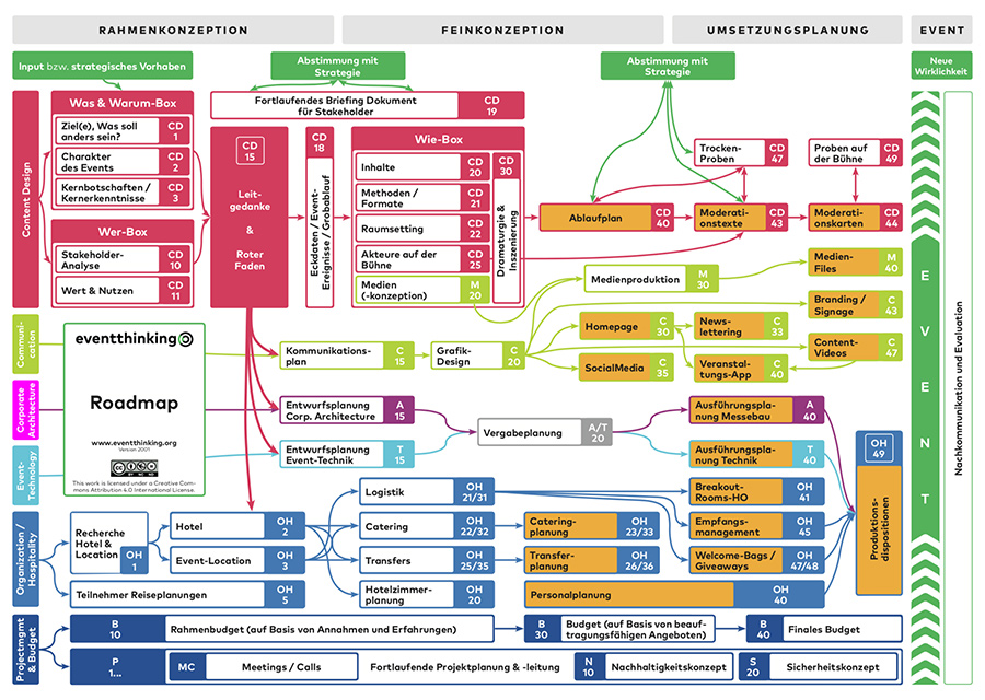 Die Eventthinking Roadmap
