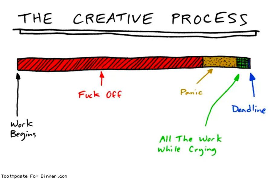 prokrastinieren statt einkommensproduzierende Aktivitäten verfolgen