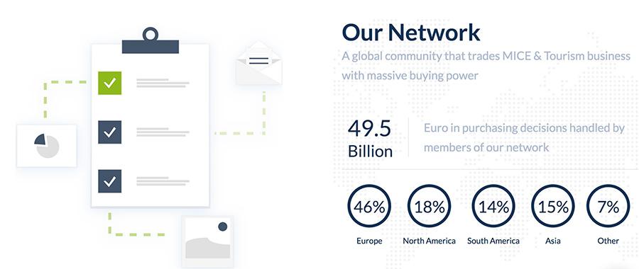 Das Netzwerk von und die Umsätze via EVINTRA