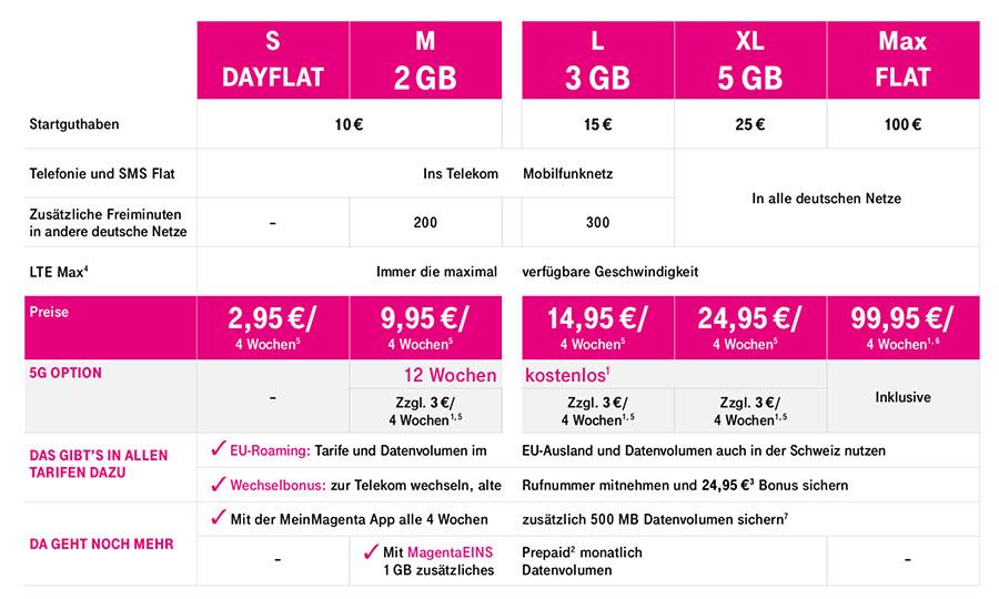 Prepaid Datenvolumen bei der Telekom Stand 14.03.2020