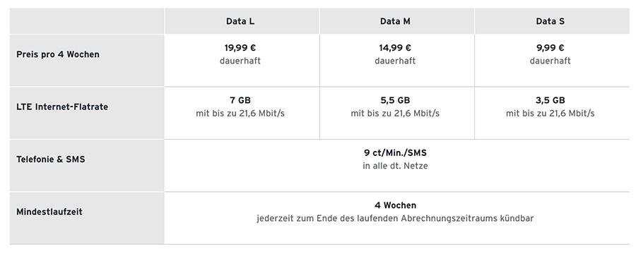 Prepaid nur Datenvolumen bei Tchibo | Stand 14.03.2020