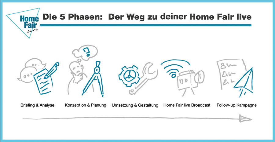 Online-Messe – in 5 Phasen zur Home Fair live