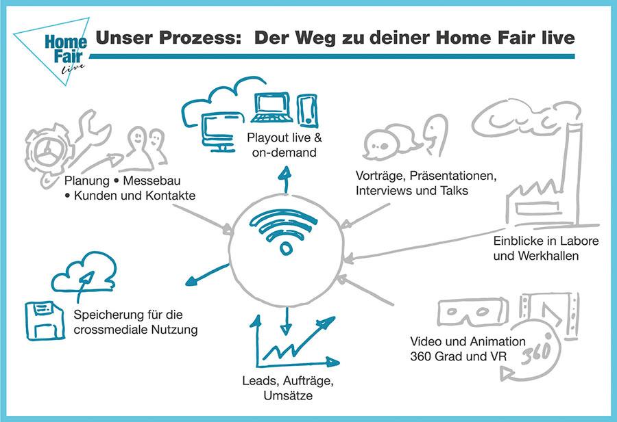Home Fair live: Der Prozess zu deiner Online-Messe