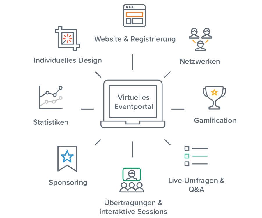 EventMobi: virtuelles Eventportal - Leistungsspektrum