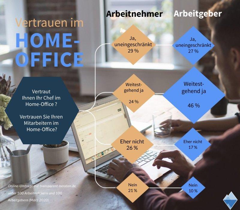 Umfrageergebnis Home-Office