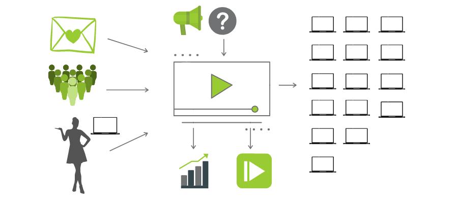 Event-Plattform mit vielen Funktionen