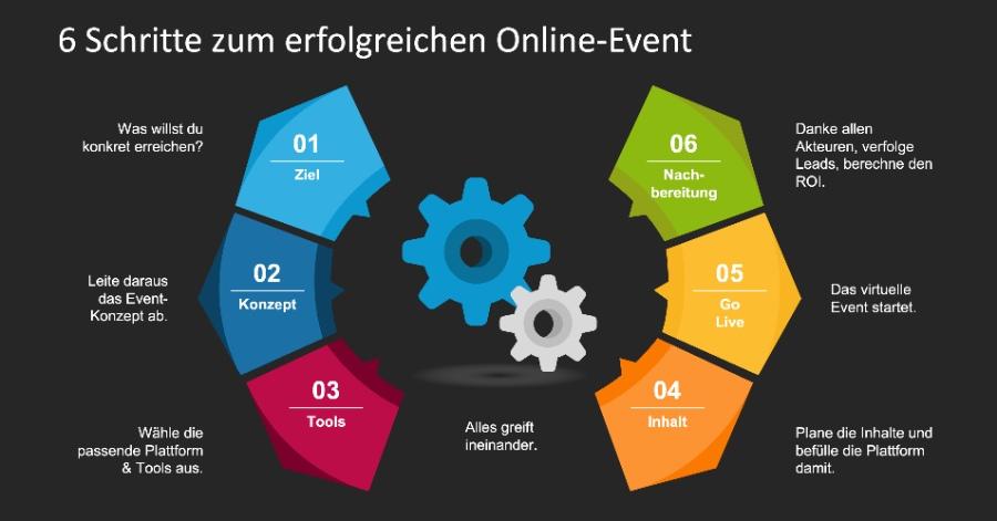 Schritte zum erfolgreichen Online-Event