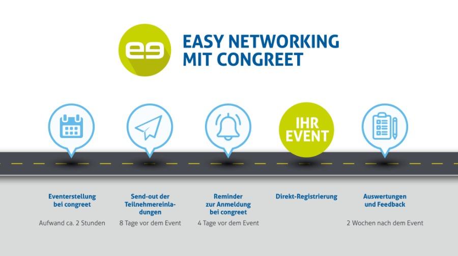 Networking auf Online-Events mit congreet | typischer Prozessablauf
