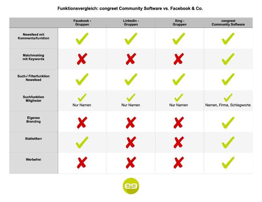 Funktionsvergleich Community Software vs. Social Media Plattform