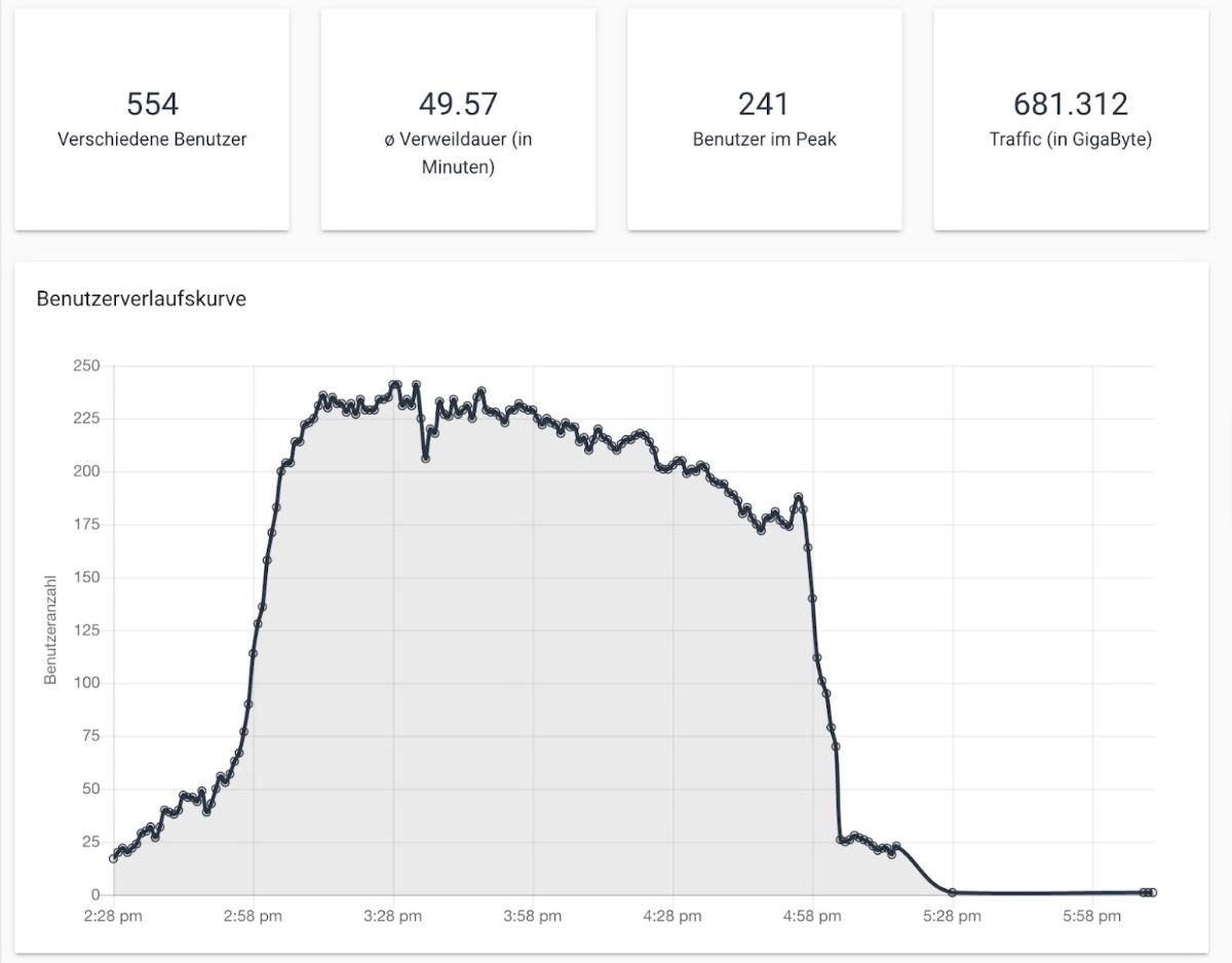 Statistiken im Blick mit Contentflow