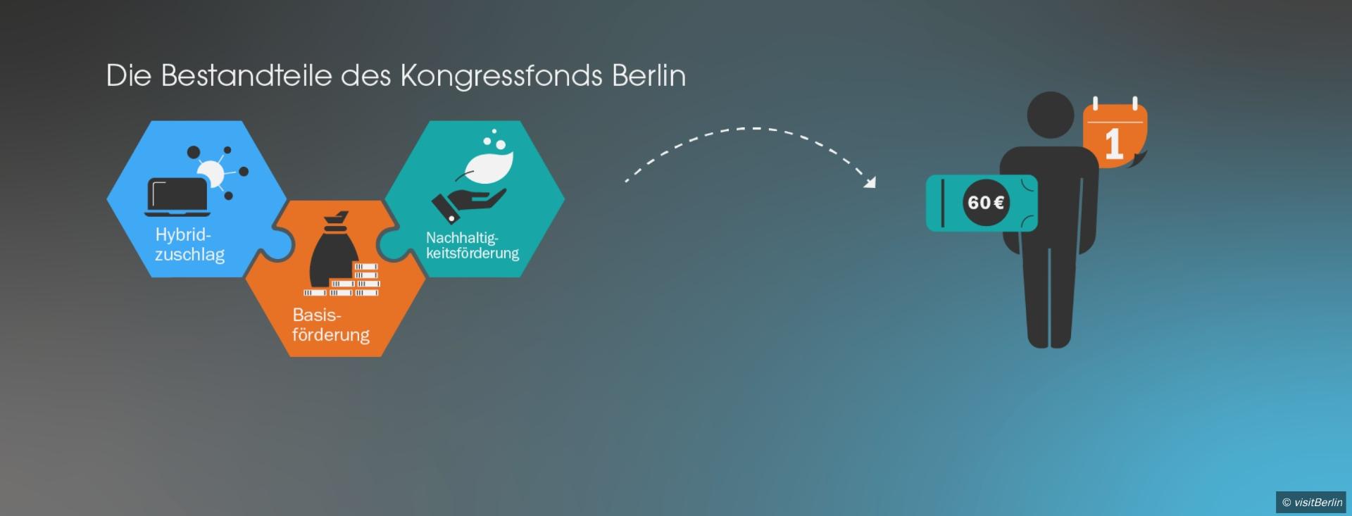 Kongressfonds Berlin