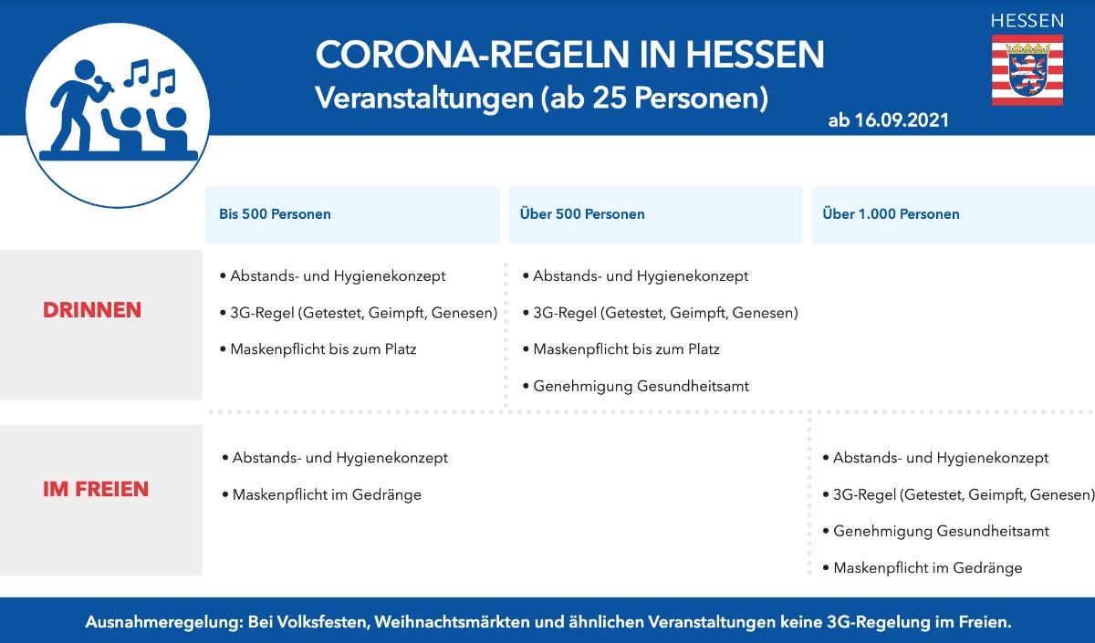 Corona-Regeln Hessen
